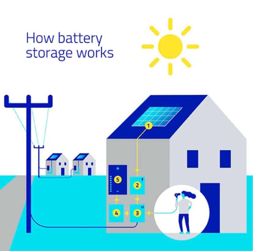 VRLA solar batteries