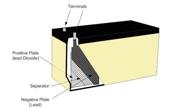 lead-acid-automotive-battery