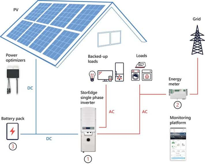 3-solar panels