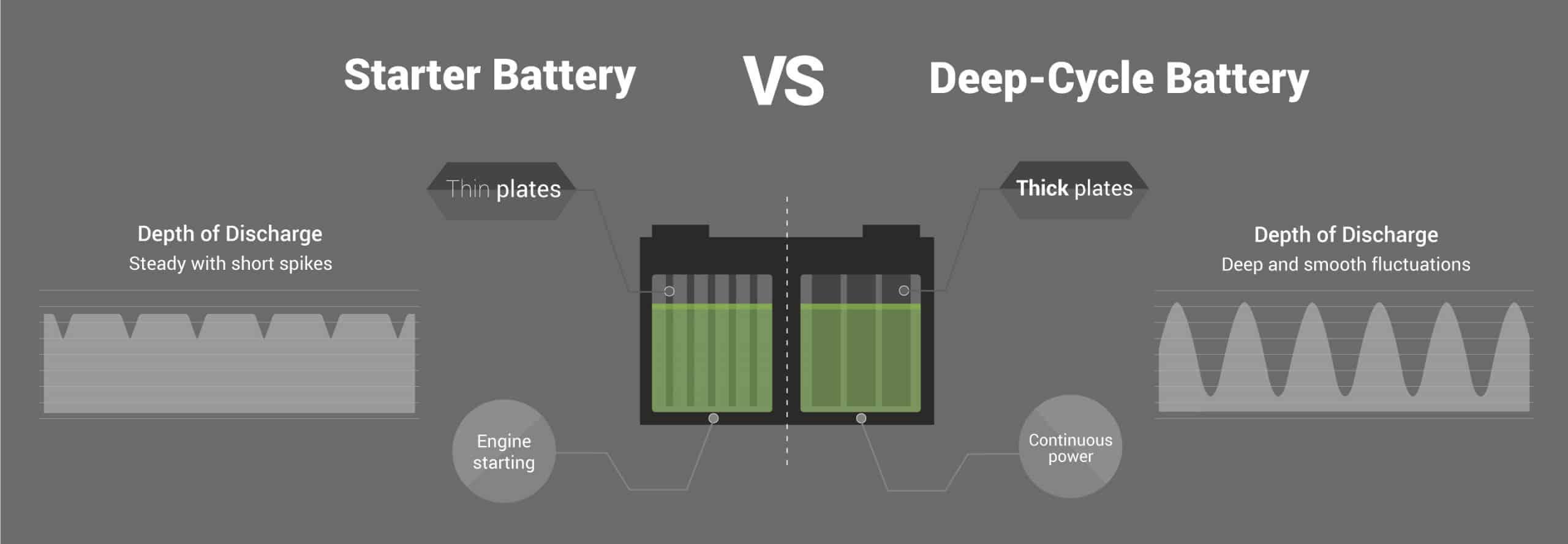 Deep cycle battery vs starter battery